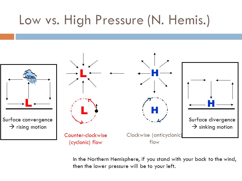 Low vs. High Pressure (N. Hemis.)
