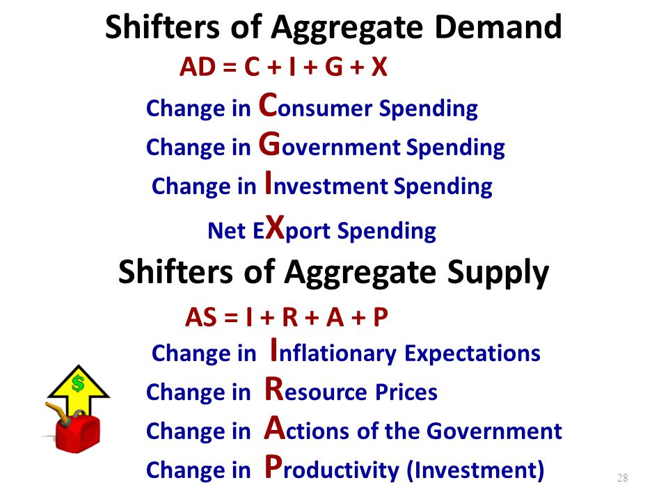 Shifters of Aggregate Demand Shifters of Aggregate Supply