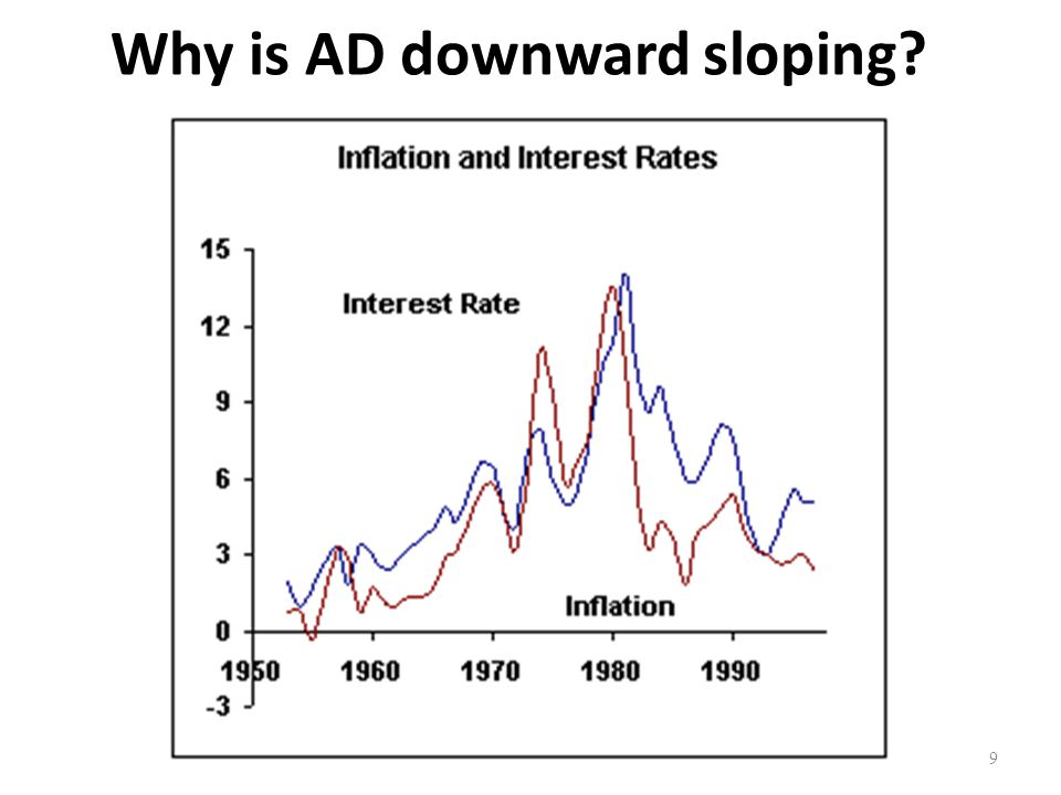 Why is AD downward sloping