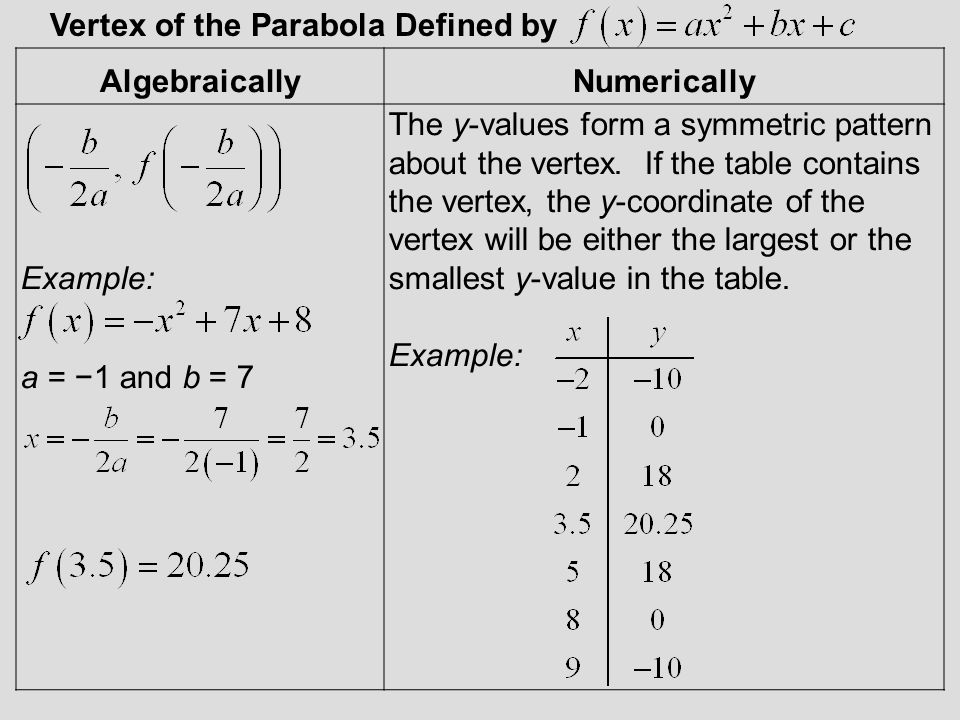 Vertex of the Parabola Defined by
