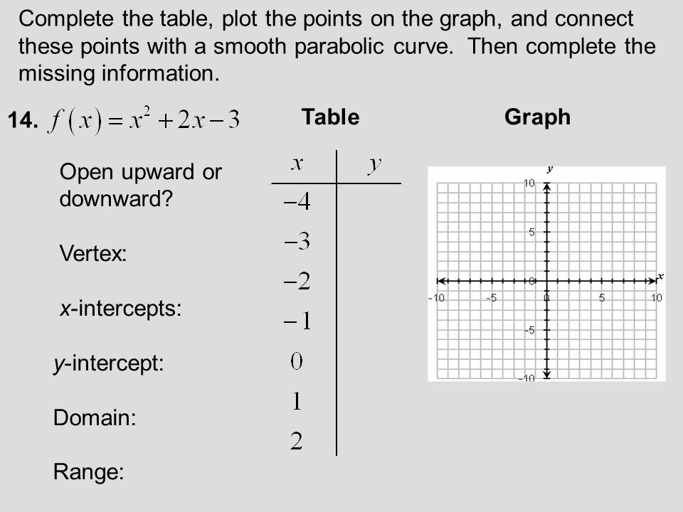 Complete the table, plot the points on the graph, and connect