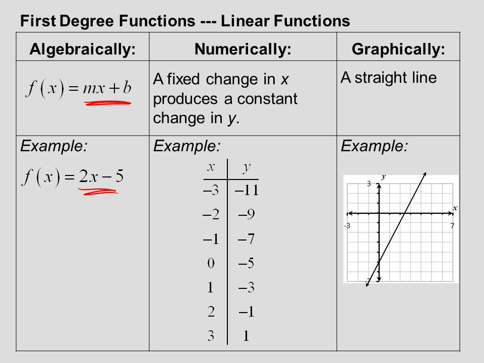 First Degree Functions --- Linear Functions