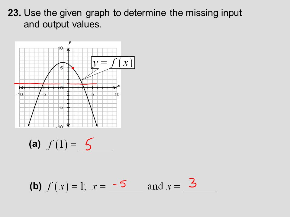 23. Use the given graph to determine the missing input