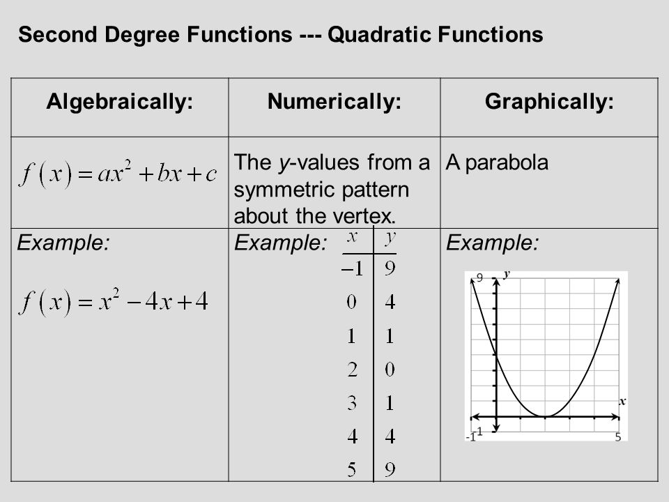 Second Degree Functions --- Quadratic Functions