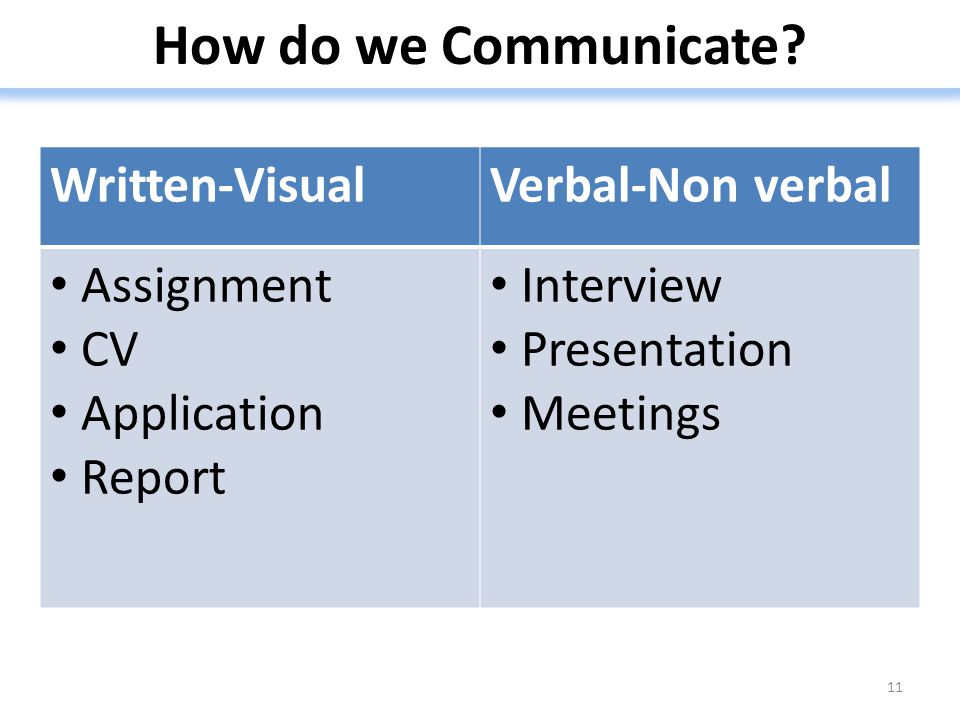 How do we Communicate Written-Visual Verbal-Non verbal Assignment CV