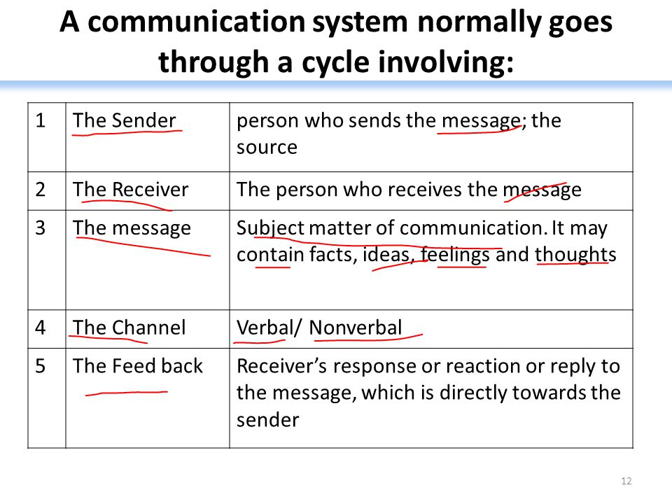 A communication system normally goes through a cycle involving: