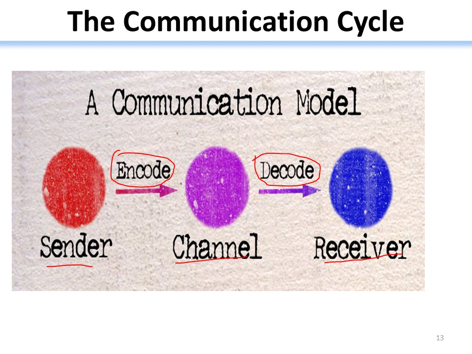 The Communication Cycle
