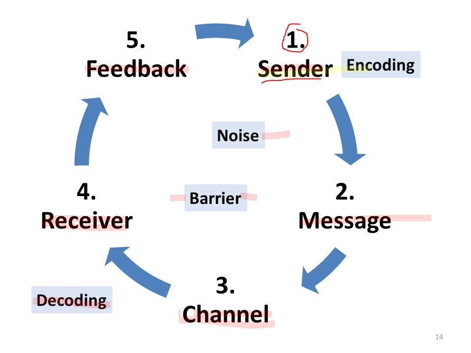 Encoding Noise Barrier Decoding 1. Sender 2. Message 3. Channel