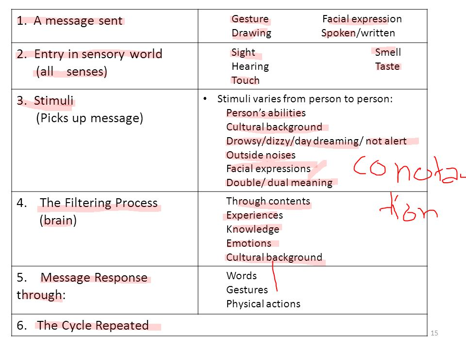 5. Message Response through: