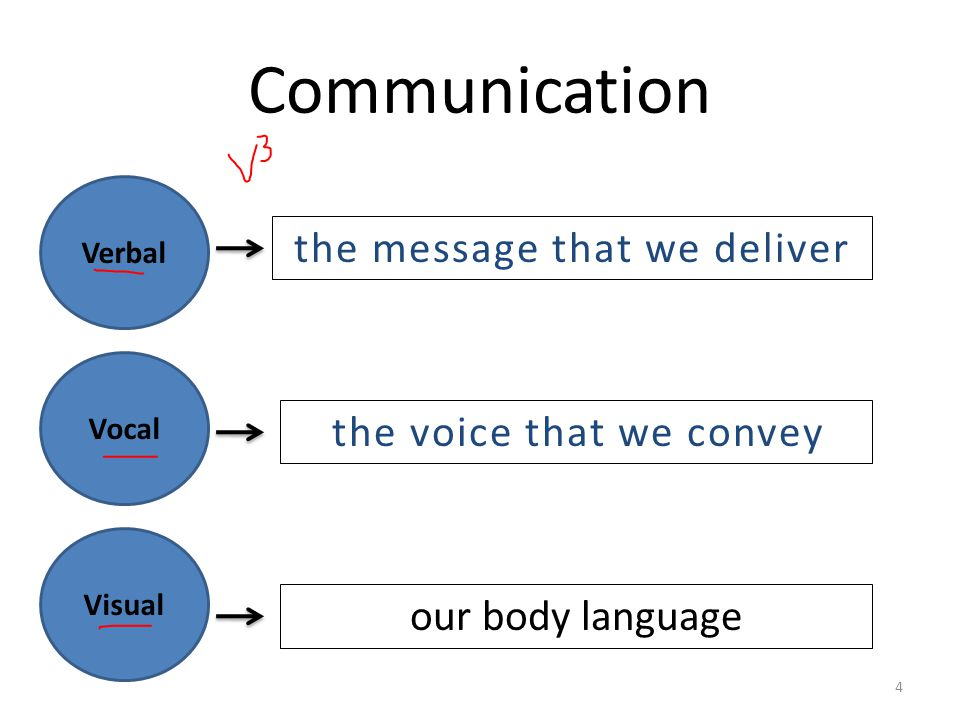 Communication the message that we deliver the voice that we convey
