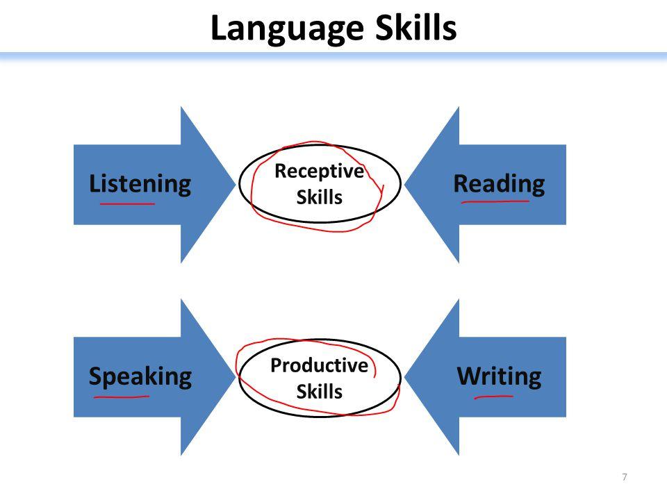 Language Skills Speaking Writing Receptive Skills Productive Skills