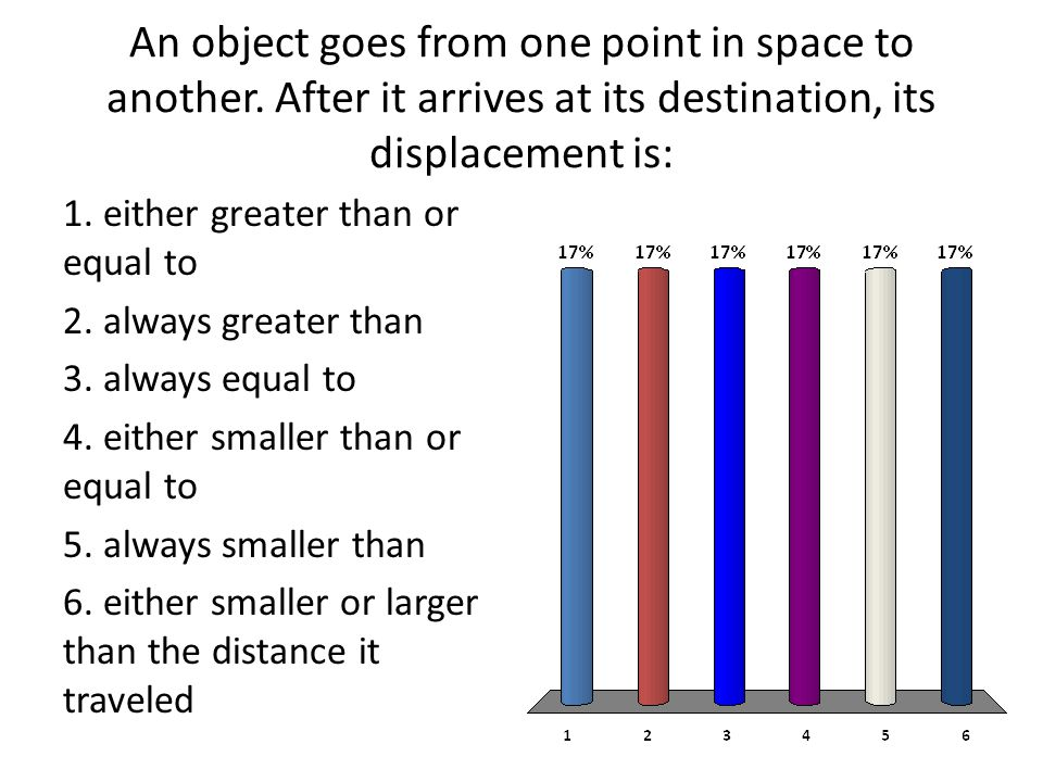 An object goes from one point in space to another