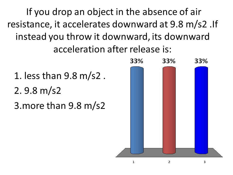 If you drop an object in the absence of air resistance, it accelerates downward at 9.8 m/s2 .If instead you throw it downward, its downward acceleration after release is: