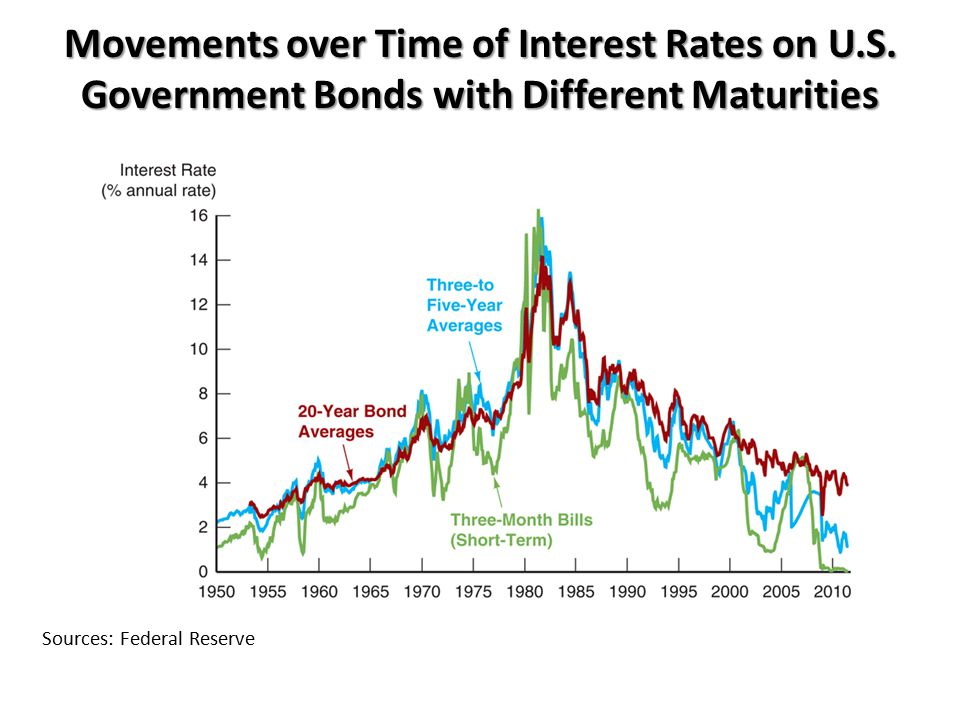 Movements over Time of Interest Rates on U. S