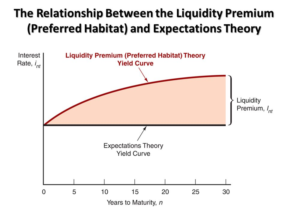 The Relationship Between the Liquidity Premium (Preferred Habitat) and Expectations Theory