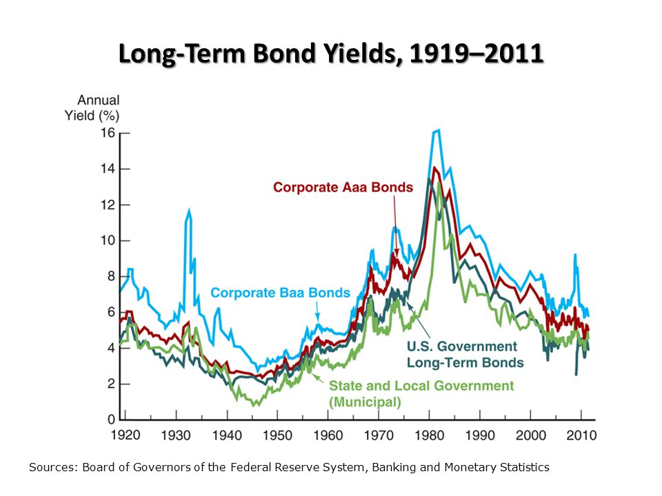 Long-Term Bond Yields, 1919–2011