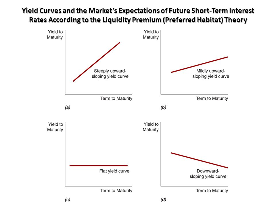 Yield Curves and the Market's Expectations of Future Short-Term Interest Rates According to the Liquidity Premium (Preferred Habitat) Theory