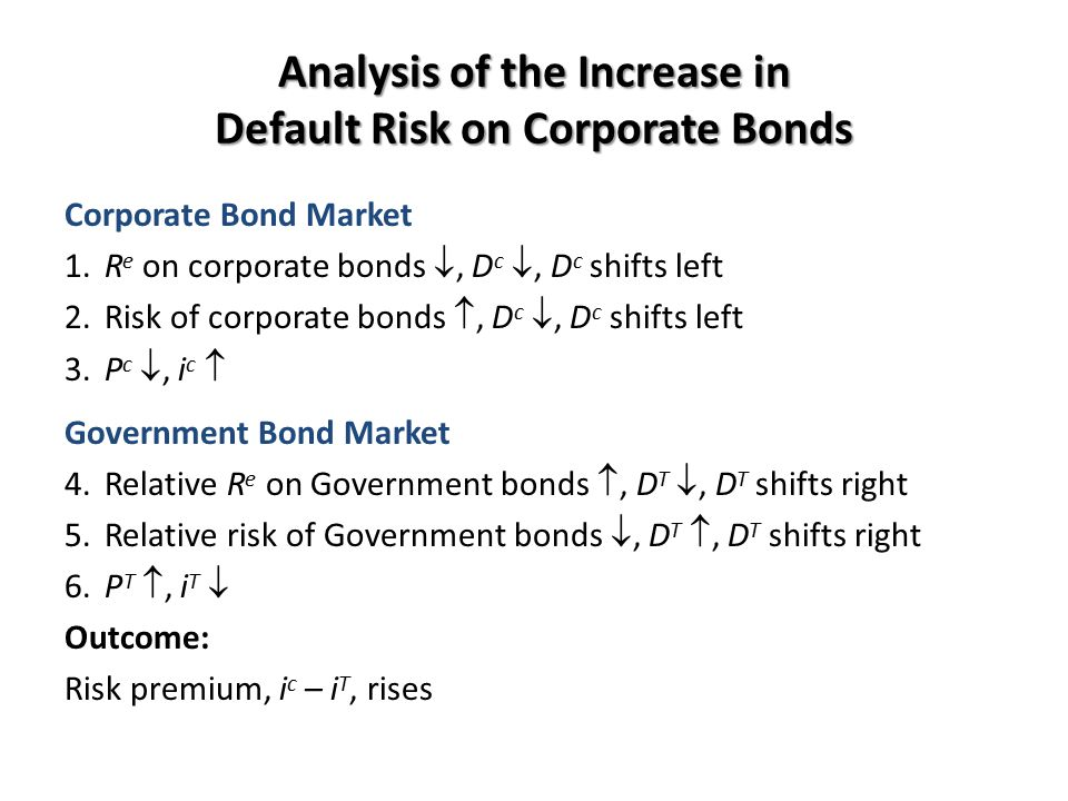 Analysis of the Increase in Default Risk on Corporate Bonds