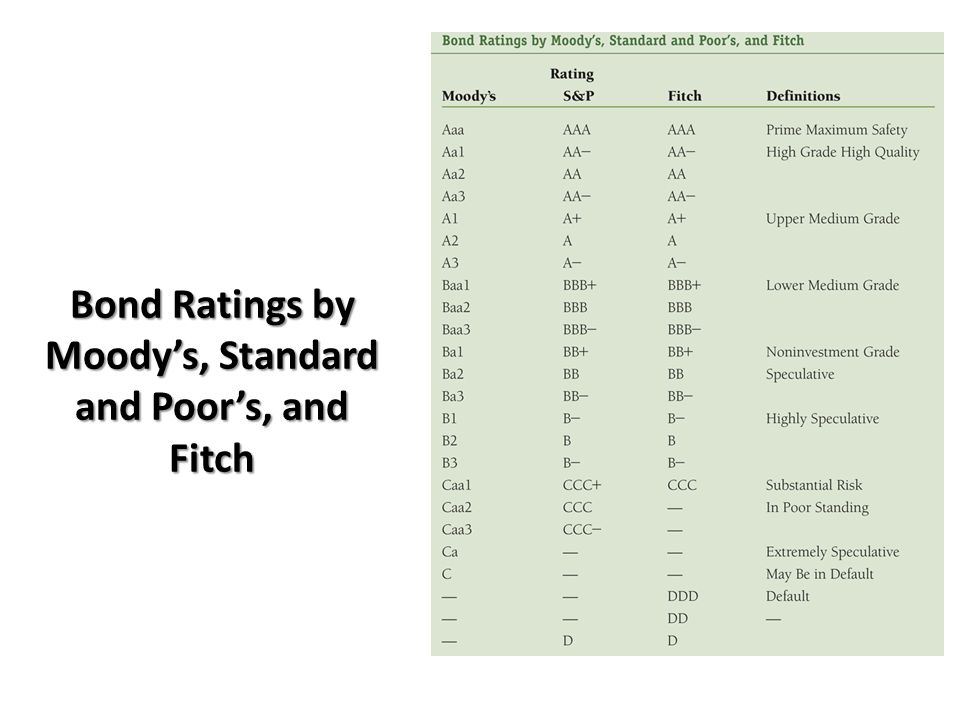 Bond Ratings by Moody's, Standard and Poor's, and Fitch