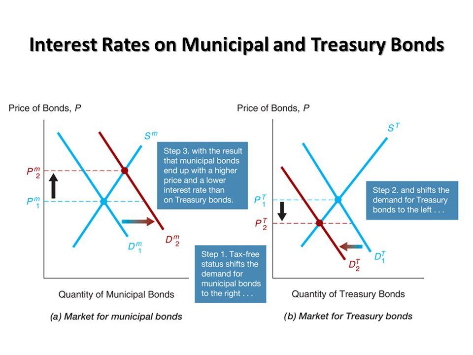 Interest Rates on Municipal and Treasury Bonds