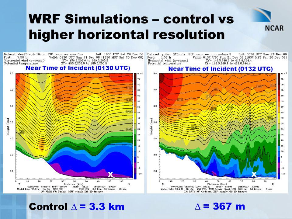 WRF Simulations – control vs higher horizontal resolution