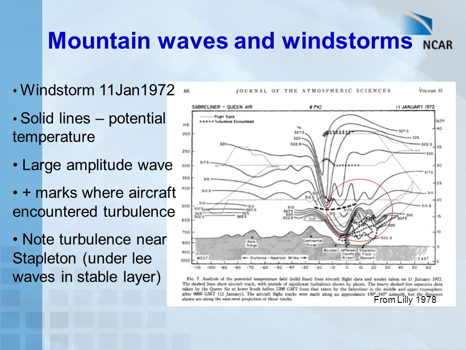 Mountain waves and windstorms