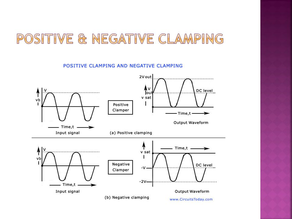 Positive & NEGATIVE CLAMPING