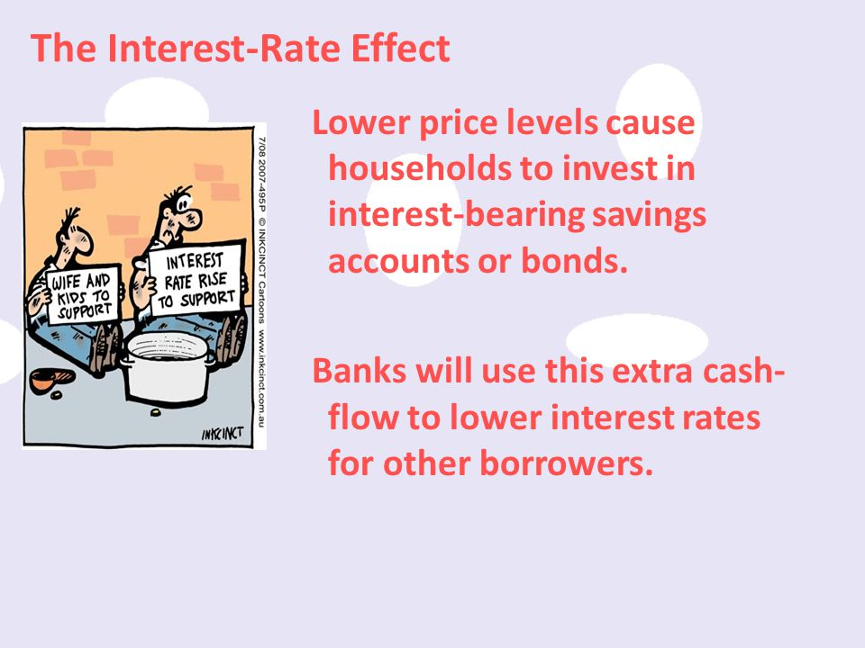 The Interest-Rate Effect
