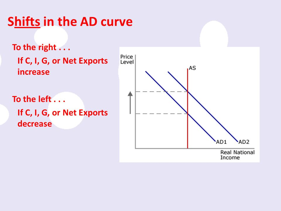 Shifts in the AD curve To the right . If C, I, G, or Net Exports increase To the left .