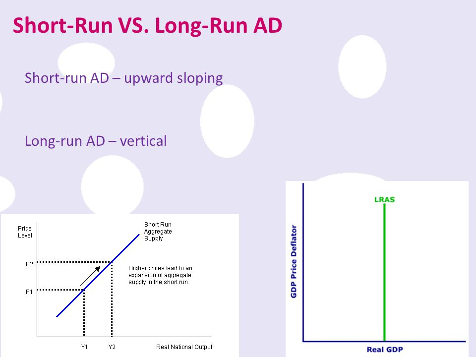 Short-Run VS. Long-Run AD
