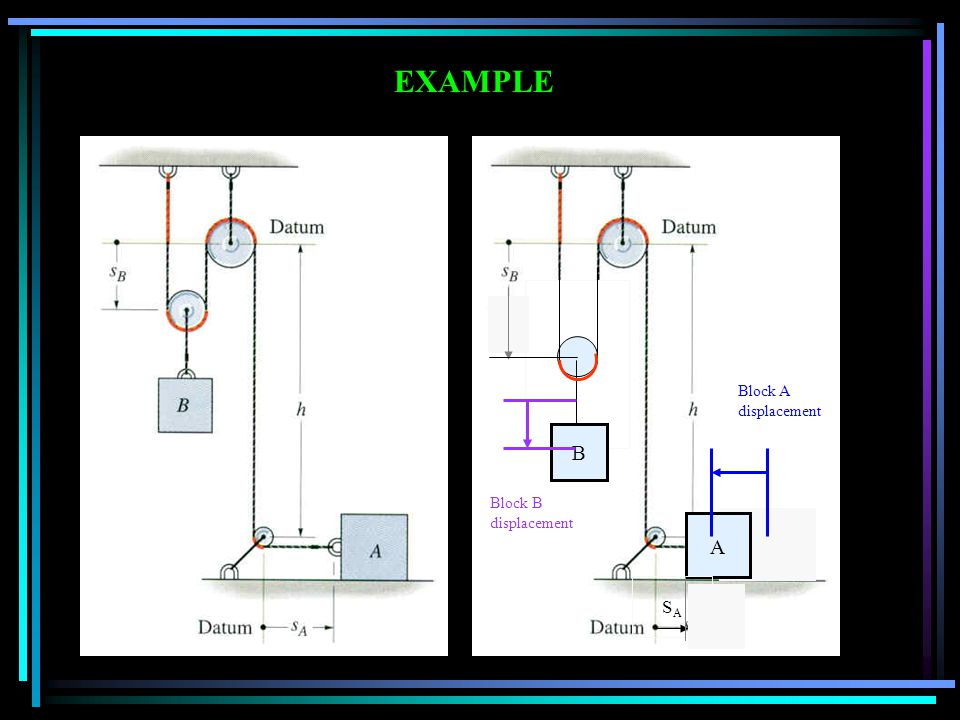 EXAMPLE Block A displacement Block B displacement B A SA