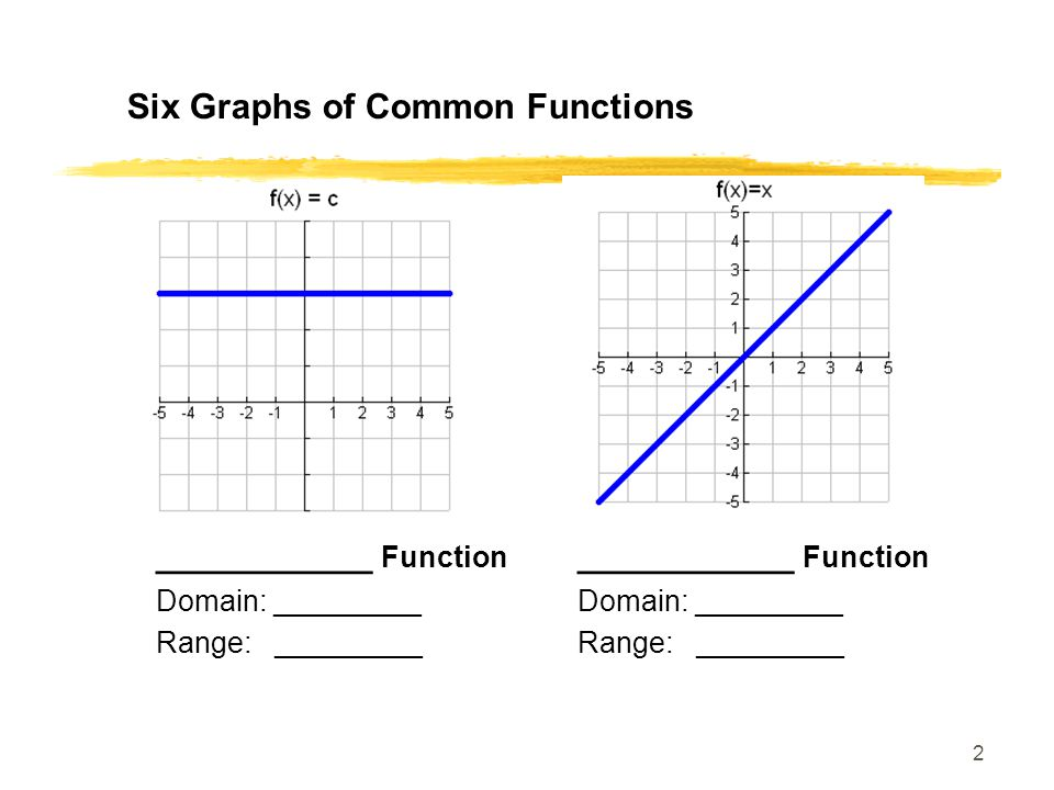 Six Graphs of Common Functions
