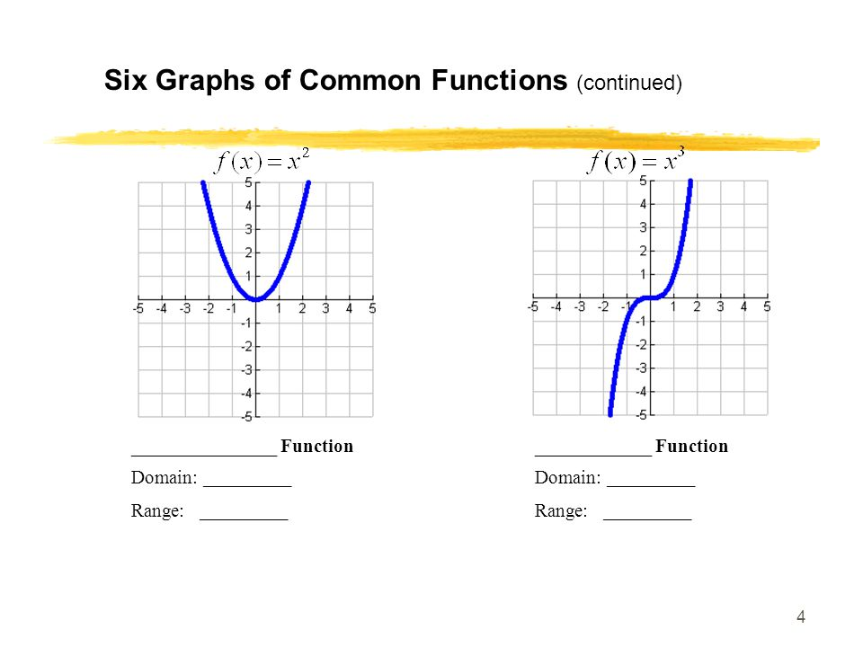 Six Graphs of Common Functions (continued)