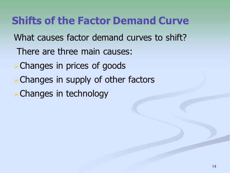 Shifts of the Factor Demand Curve