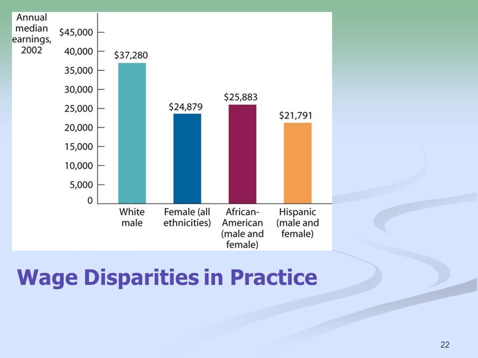 Wage Disparities in Practice