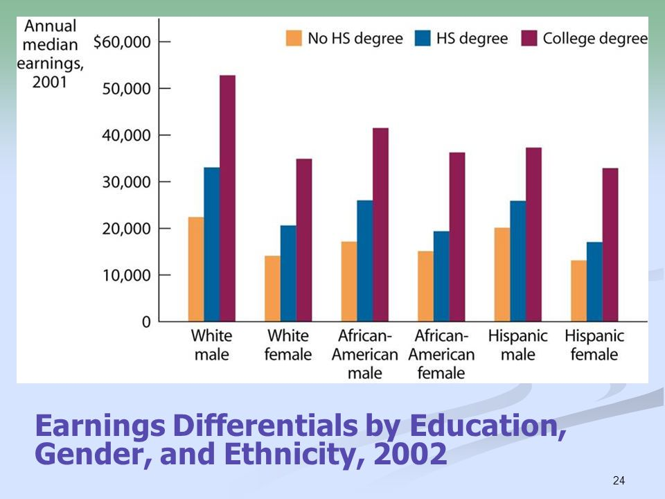 Earnings Differentials by Education, Gender, and Ethnicity, 2002