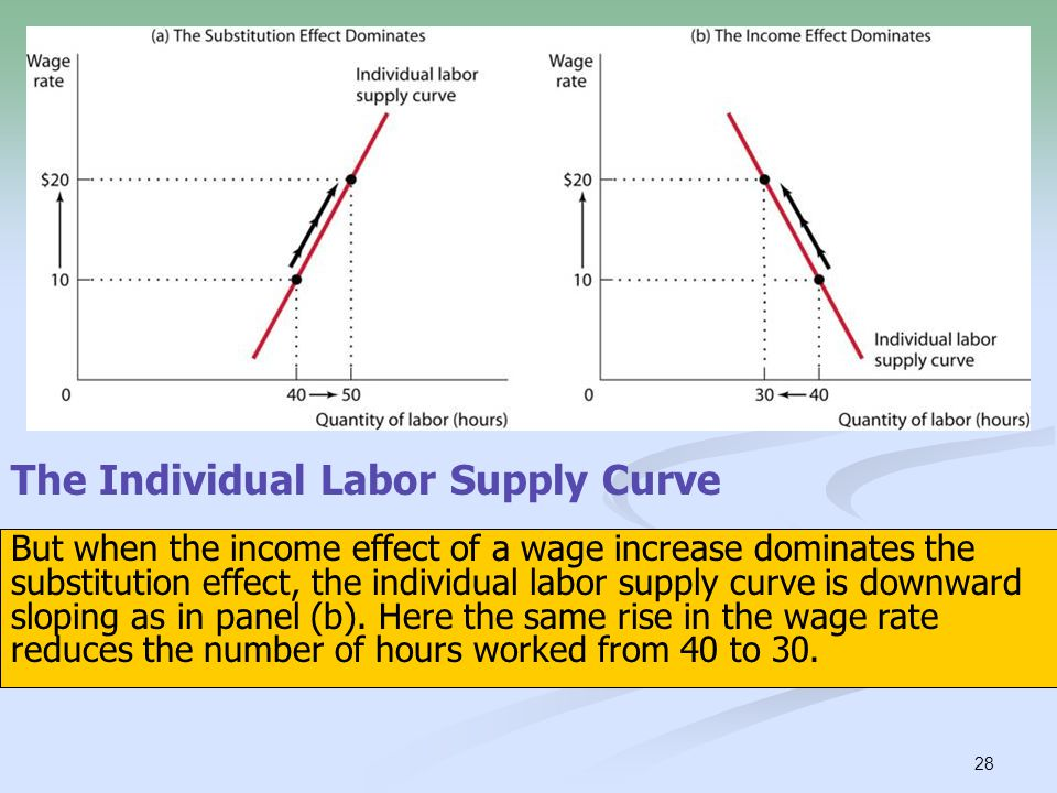 The Individual Labor Supply Curve