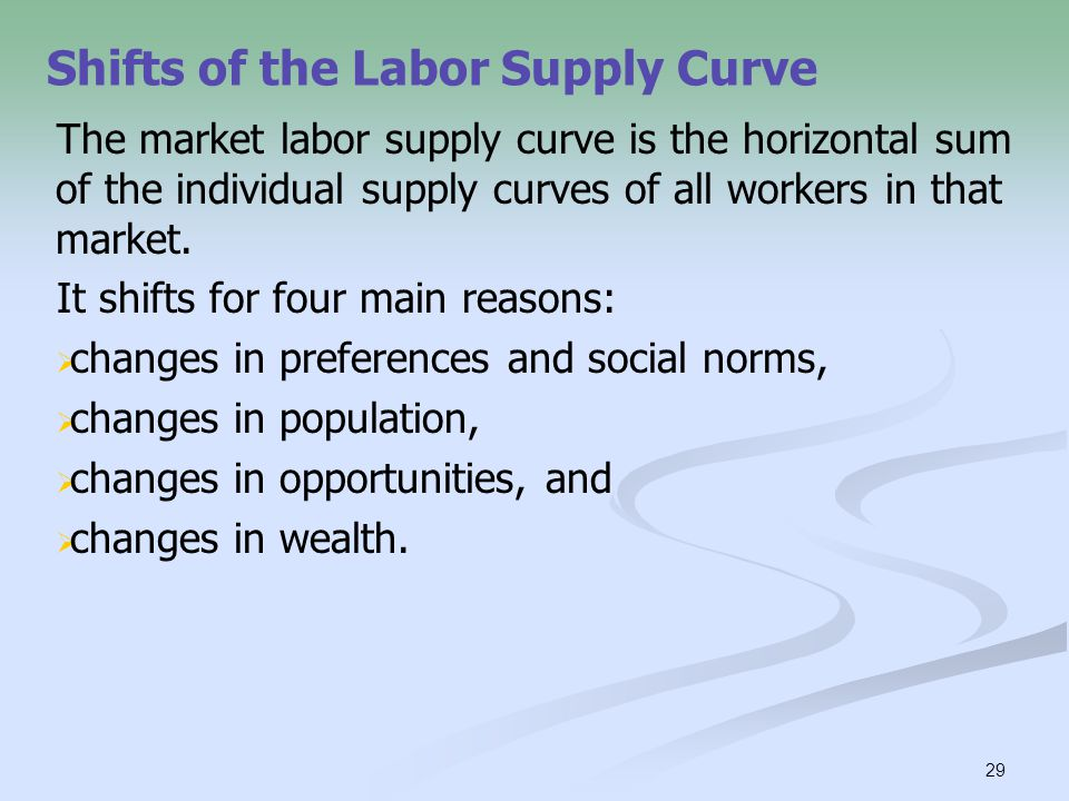 Shifts of the Labor Supply Curve