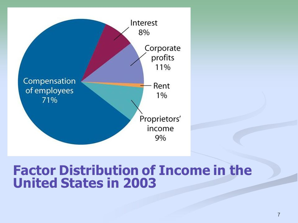 Factor Distribution of Income in the United States in 2003