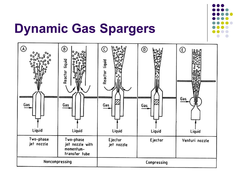 Dynamic Gas Spargers