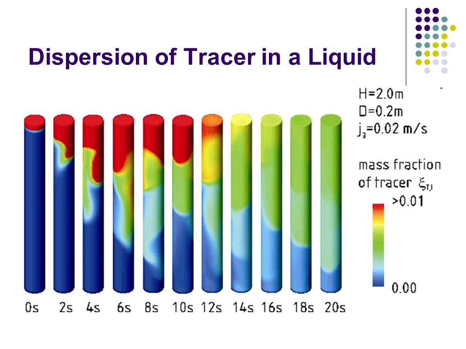 Dispersion of Tracer in a Liquid