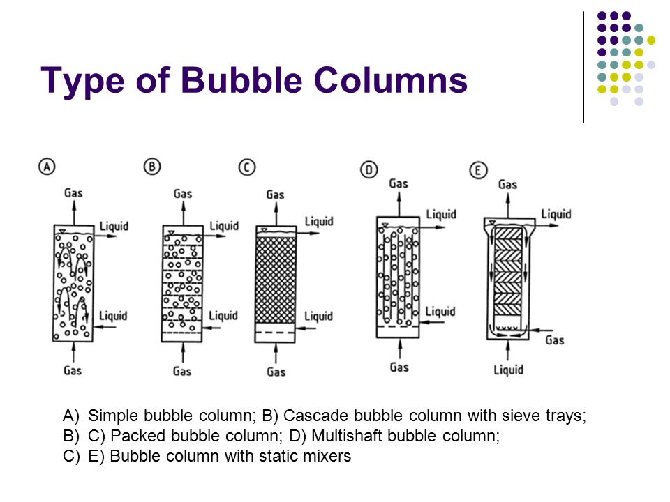 Type of Bubble Columns Simple bubble column; B) Cascade bubble column with sieve trays; C) Packed bubble column; D) Multishaft bubble column;