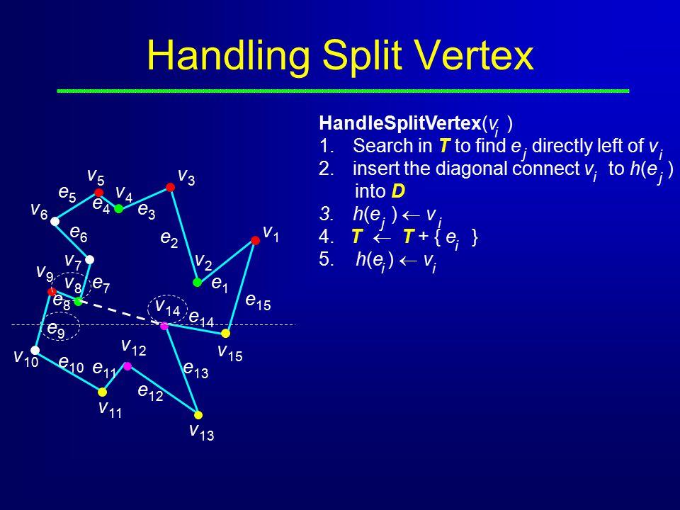 Handling Split Vertex HandleSplitVertex(v )