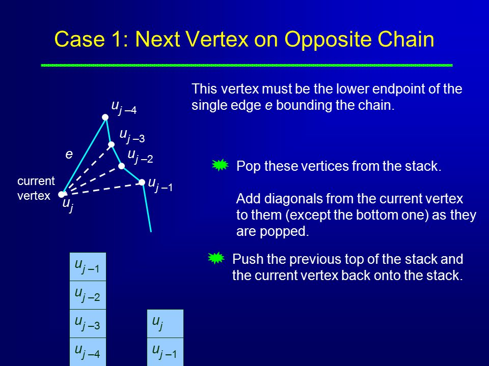 Case 1: Next Vertex on Opposite Chain