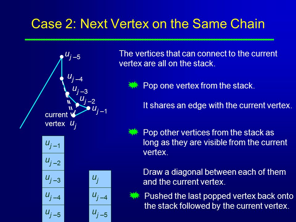 Case 2: Next Vertex on the Same Chain