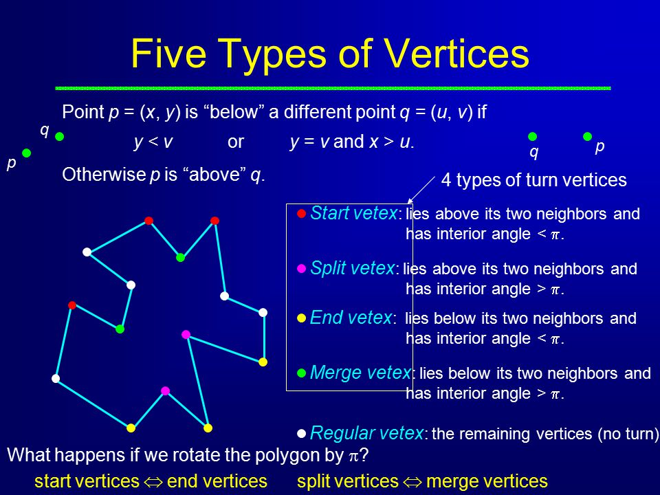 Five Types of Vertices Point p = (x, y) is below a different point q = (u, v) if. p. q. y < v or y = v and x > u.
