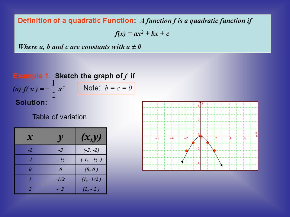 Definition of a quadratic Function: A function f is a quadratic function if