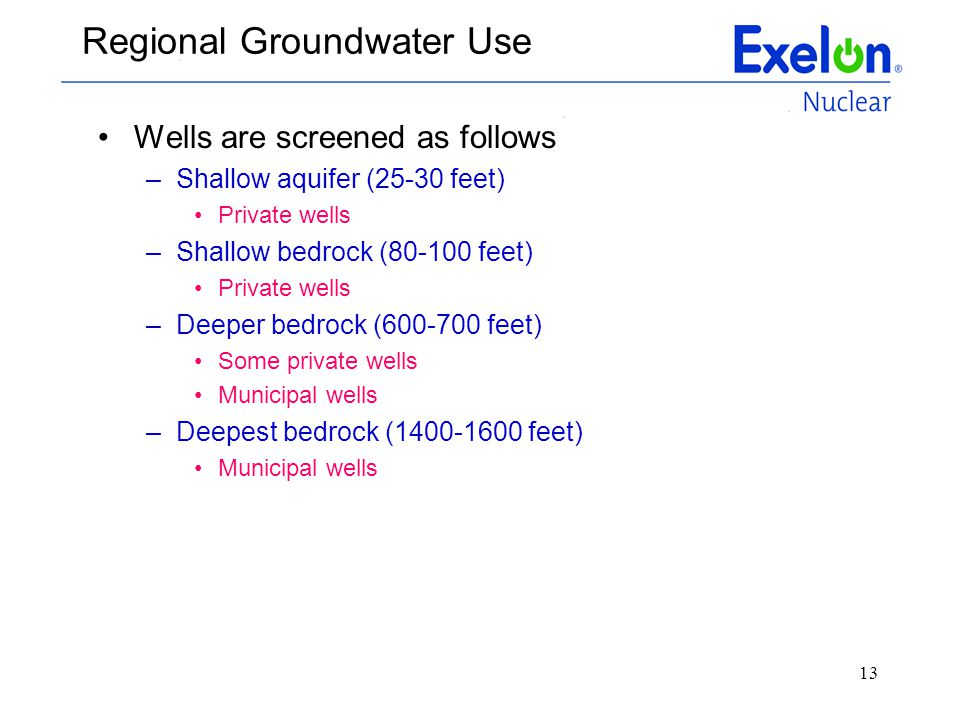 Regional Groundwater Use