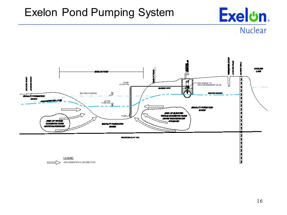 Exelon Pond Pumping System