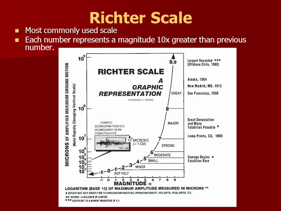 Richter Scale Most commonly used scale
